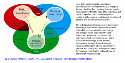 model-of-creativity